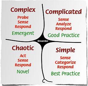 Cynefin-ramverket förklarar att komplexa problem ska lösas i den komplexa problemdomänen.