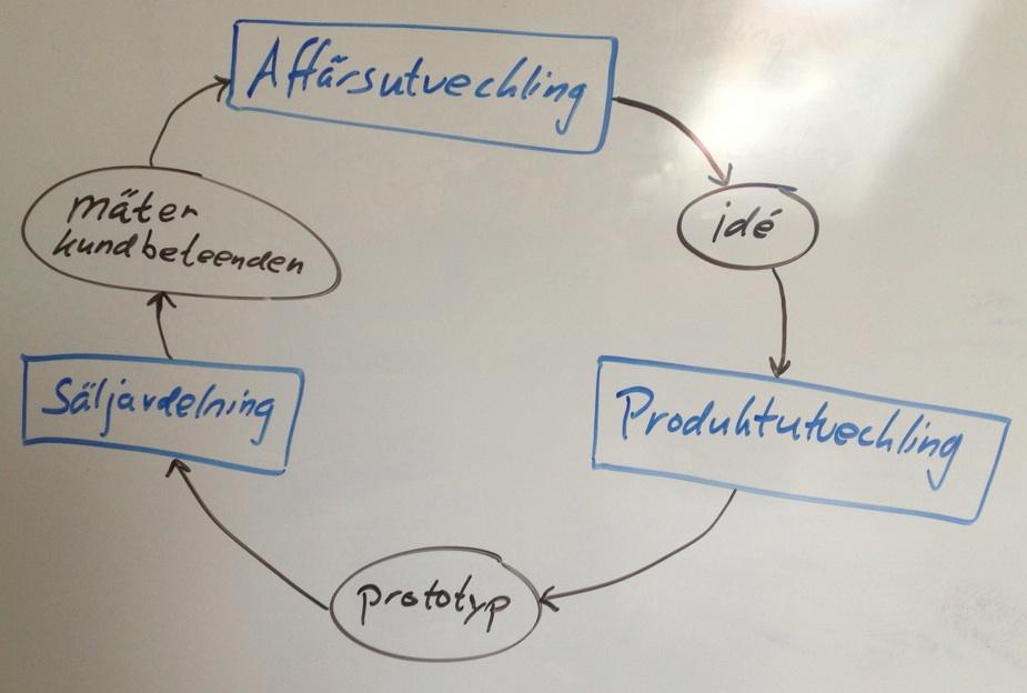 iterativaffärsutveckling