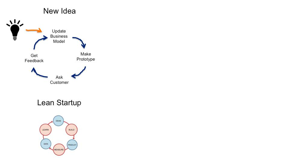 lifecycleleanstartup